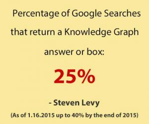 percentage of knowledge graph-results in SERPs 2015.jpg