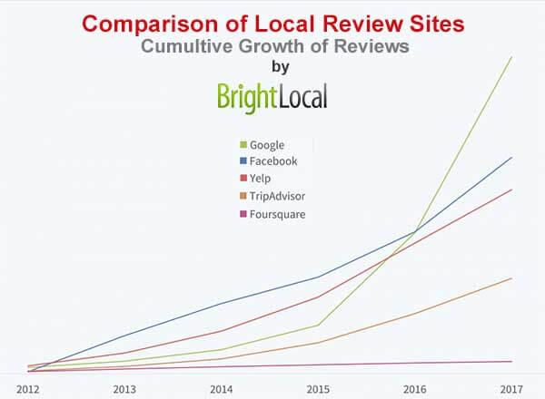 Google is the fastest growing review site study by BrightLocal