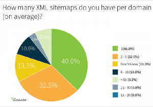 Average number of sitemaps that an SEO uses - by Conductor