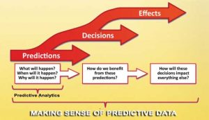 6 Lead Nurturing Mistakes and How to Repair Them with Predictive Analytics