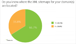 Technical SEO site Audit and average SEOs knowledge of even where sitemaps are located - by Conducto