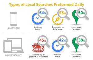 Google stats prove why your business needs to invest in Minneapolis local SEO