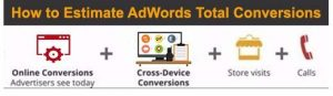 Refine your AdWords campaigns until they move from break-even to profitable