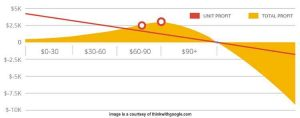 profit-driven marketing drives successful AdWords campaigns