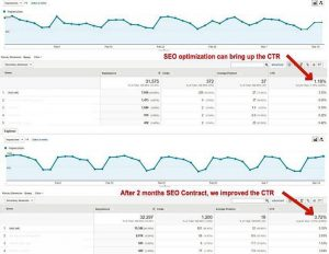 SEO queries report in Google Analytics shows improved CTR