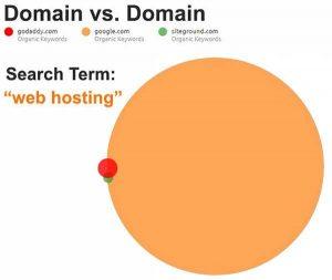 domain-authority-test-results-godaddy-google-siteground.jpg