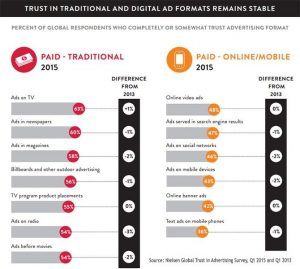 Nielsen Global Trust in Advertising Report