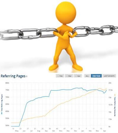 referring web pages that offer quality inbound backlinks.