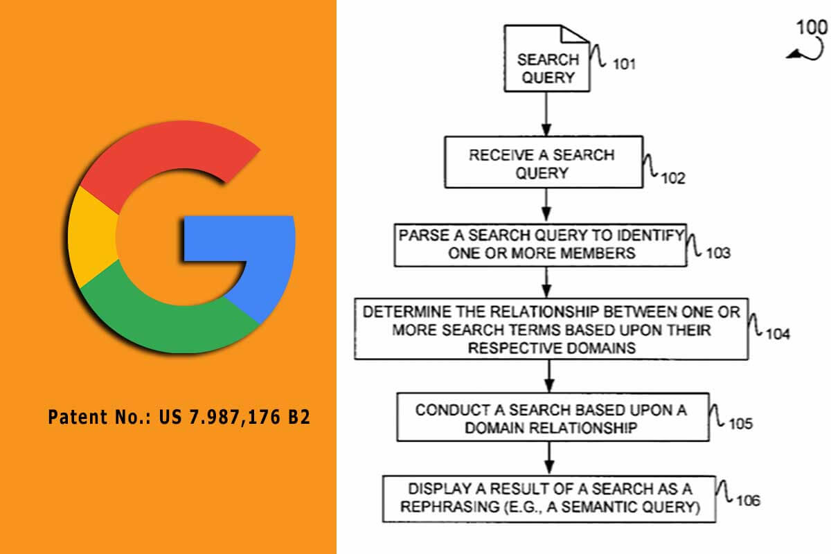 How to measure relevance of semantic keywords before posting explained in Google Patent