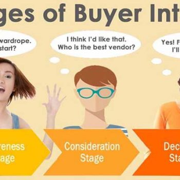 Search queries indicating buyer intent produce Google Sponsored Ads