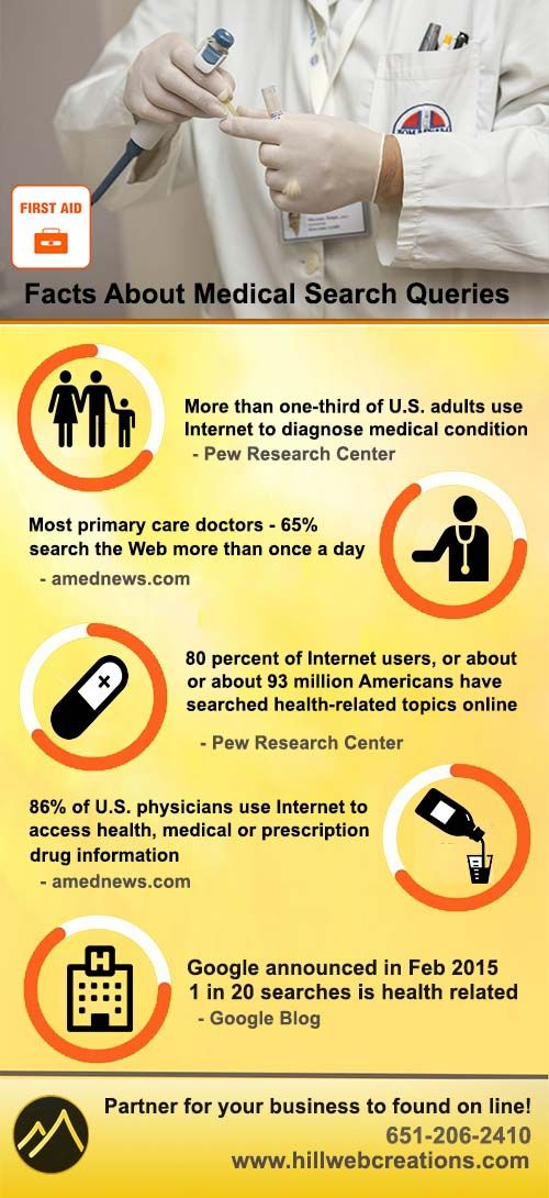 Facts about the number of medical search queries