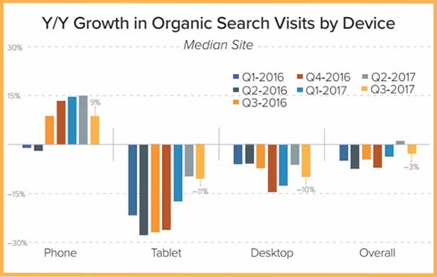 SEO Strategies Must Amend to a Mobile Concentric Plan