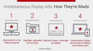 AdWords instantaneous real time advertising on mobile