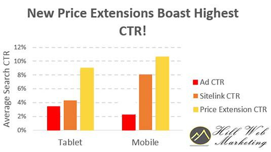 New Mobile Text Ad Extensions for AdWords Advertising