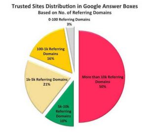 Quick Answers are Frequently Medical Search Queries