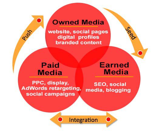 Combining Earned SEO and Paid Search - Integration of earned and paid search efforts