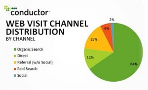 Conductor web visit channel distribution survey proves value of SEO