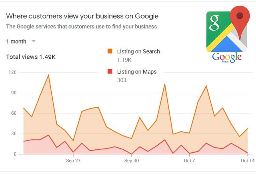 Check your insights tap to see how you are performing on Google Maps