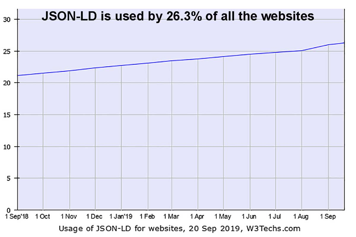 JSON-LD is used by 26.3% of all the websites.