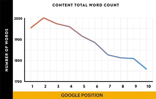 impact of total word count study by Backlinko