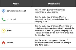 Google Announces New Cloud Speech-to-Text Capabilities