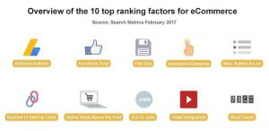 Top ranking factors in e-Commerce SEO