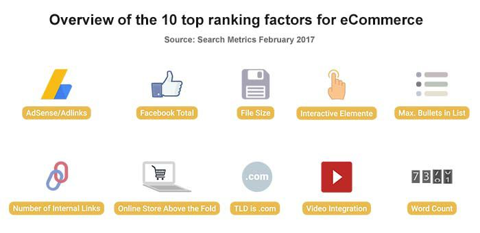 Top ranking factors for an eCommerce websites
