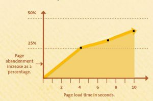Page Speed on Complex eCommerce Sites