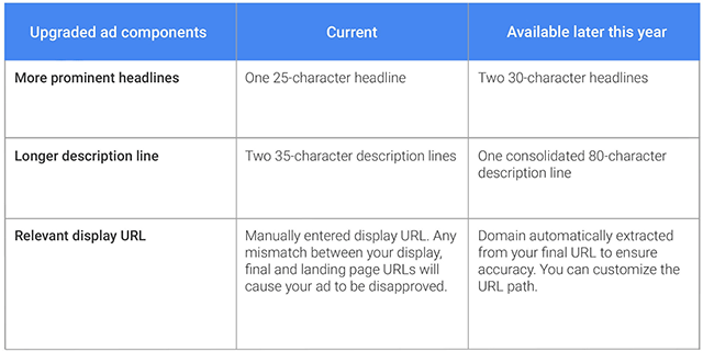 Google Innovative Display Ads and Google text ads expanded