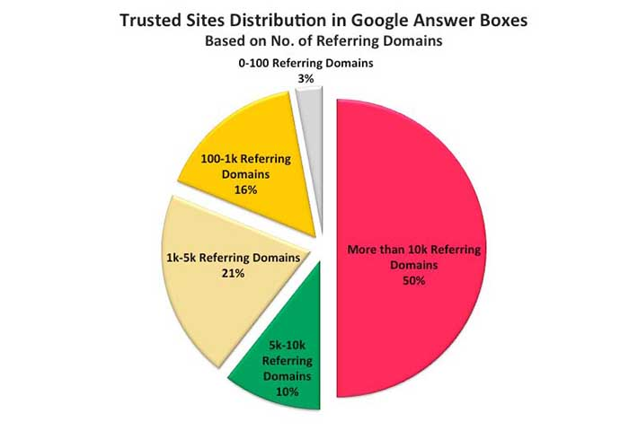 How to Obtain Google Answer Boxes in Visible Search Results