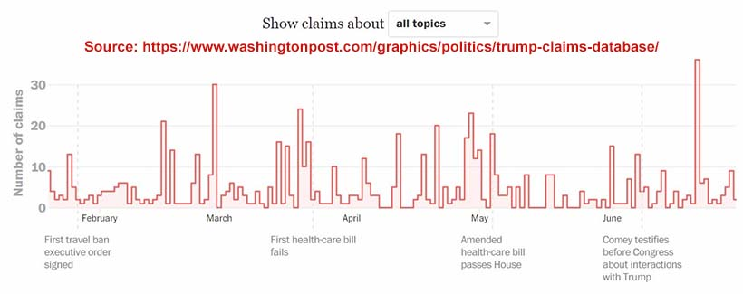 Fact-checking US politics