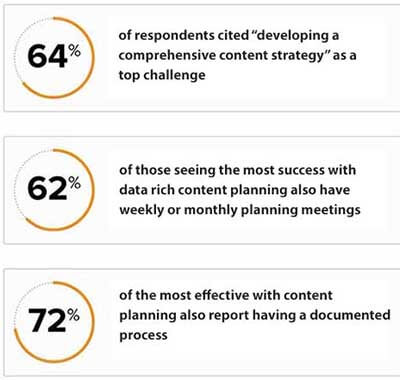 Content planning data documented process 2017 DIVVY Research