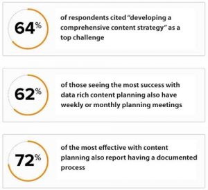 Content planning data documented process 2017 DIVVY Research Report