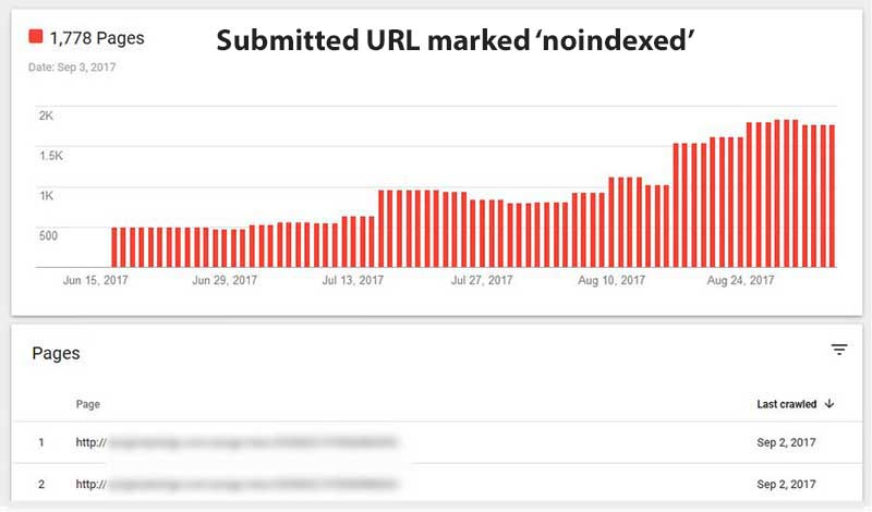 Google Index Coverage Pages submitted but noindexed