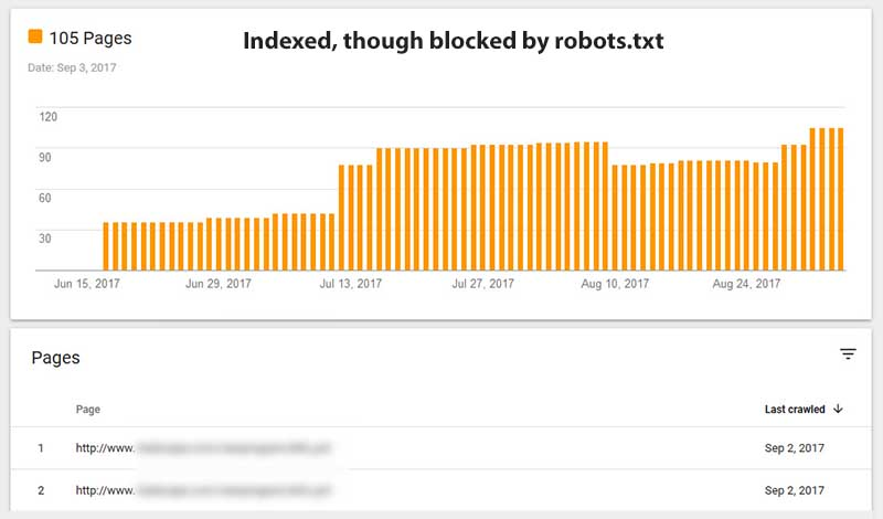 Index Coverage Report indexed but blocked by robotx