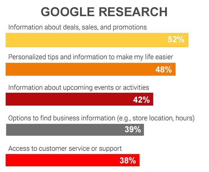 Voice assistant research Google statistics