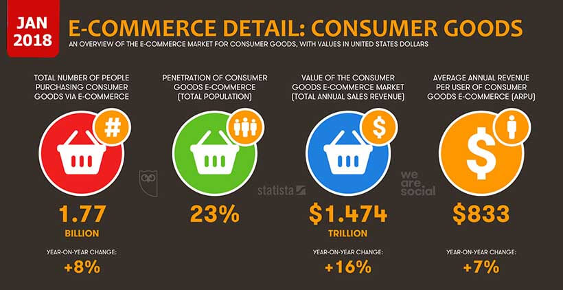 The US e-Commerce Market for Consumer Good in 2018