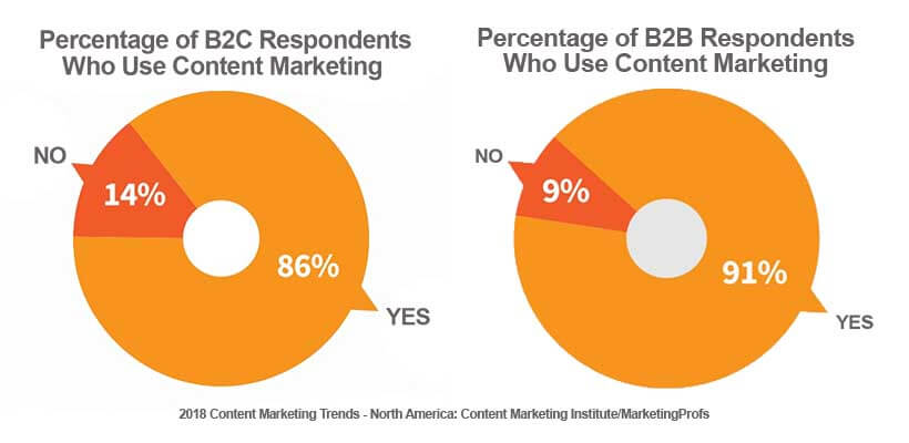 Statistics on Content Marketing Strategies B2B vs B2C