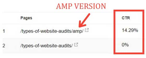 AMP pages convert better than desktop