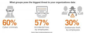 Cyber criminals as the biggest threat to sensitive data
