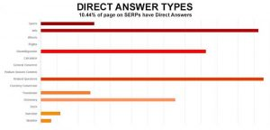 Direct answer types dominating in SERPs