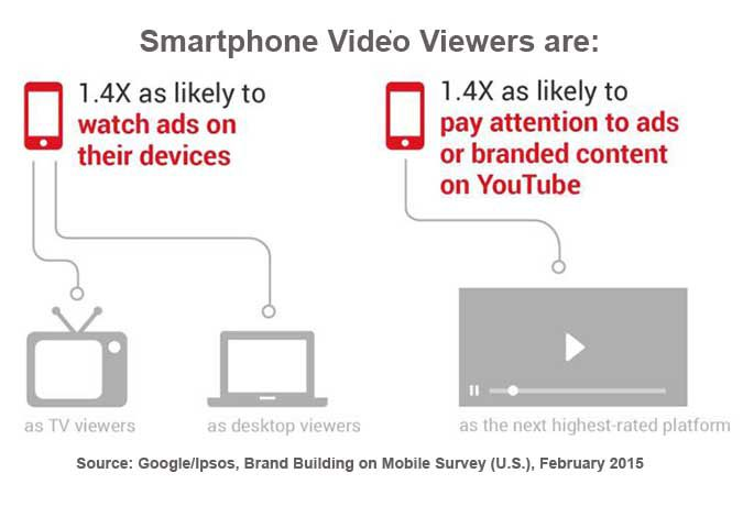 Smartphone Video Viewers Want Choices