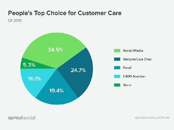 high levels of customer-support- occur on social media. according to Sprout-Social s Q2-2016 report
