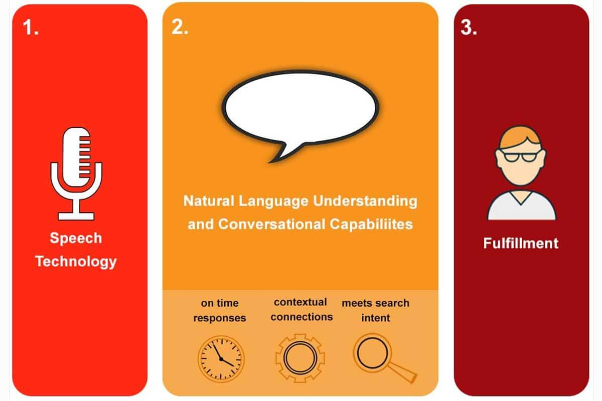 How to use Digital Assistants that Engage with A User's Voice and Natural Laguage Processing