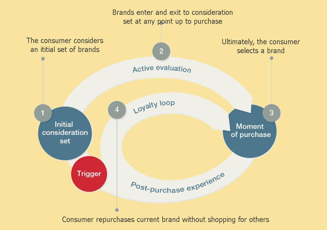 The consumer decision journey by McKinsey