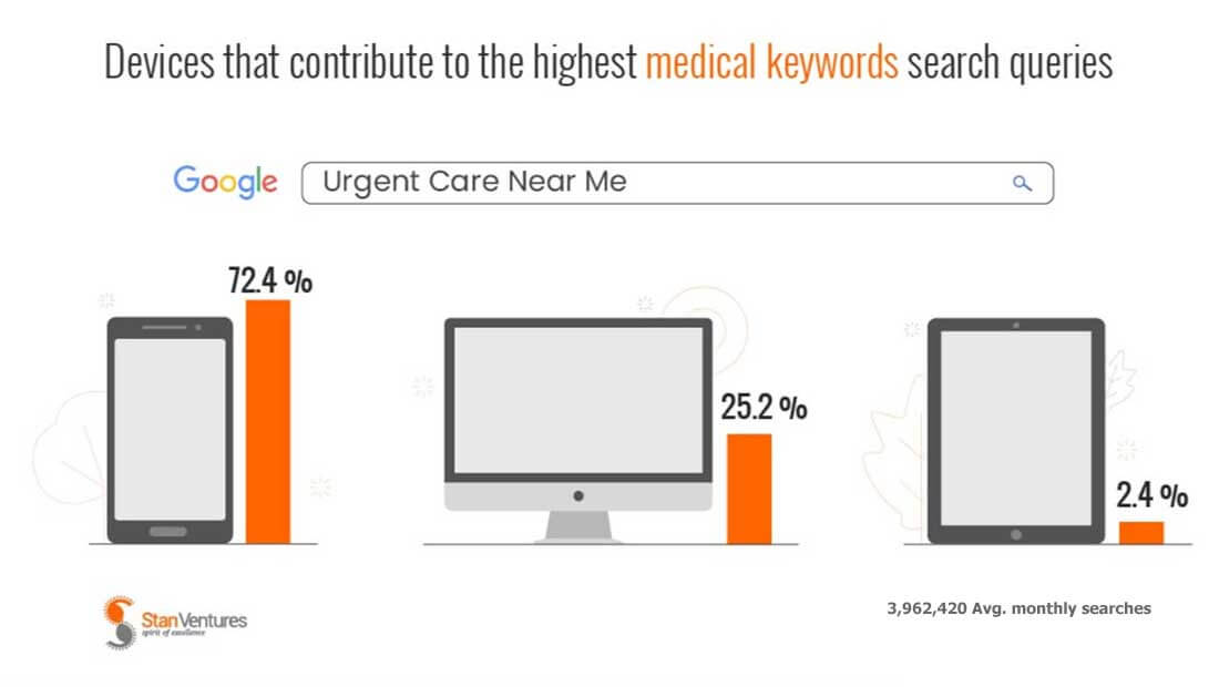 Most medical searches come from mobile devices