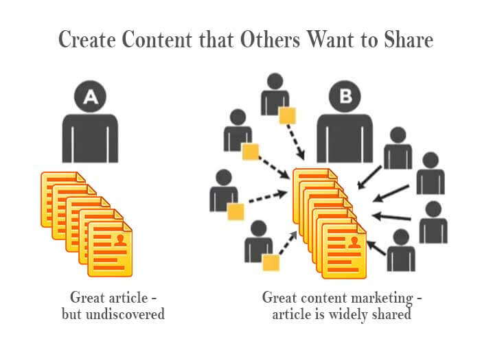 Relationally Nurturing Content is content that other's want to share