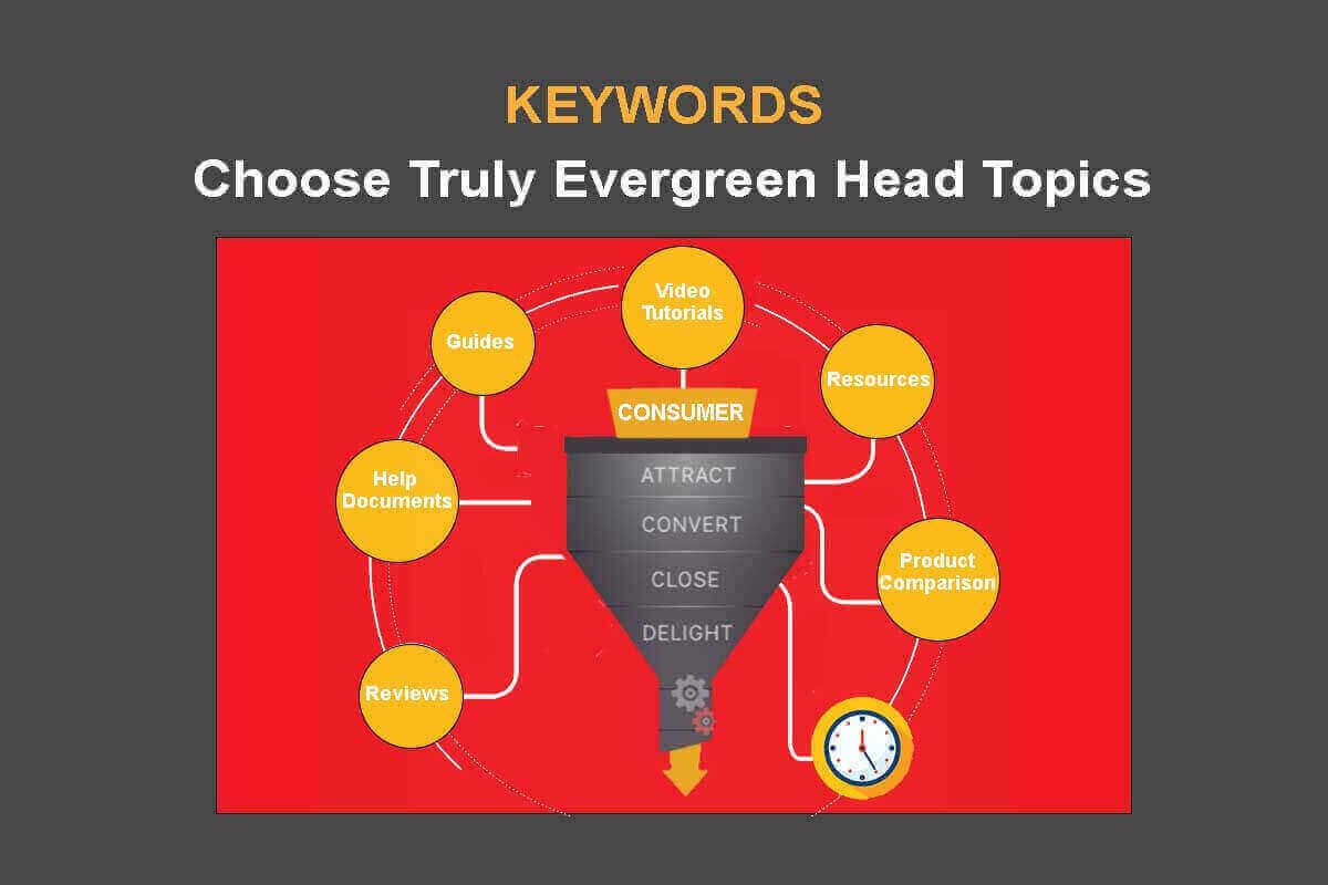 Choose Evergreen Head Topics for Each Phase in the Buyer Journey