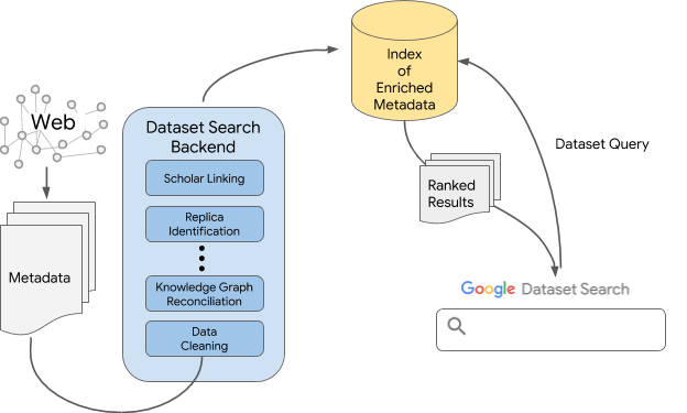 technology behind Google Dataset search