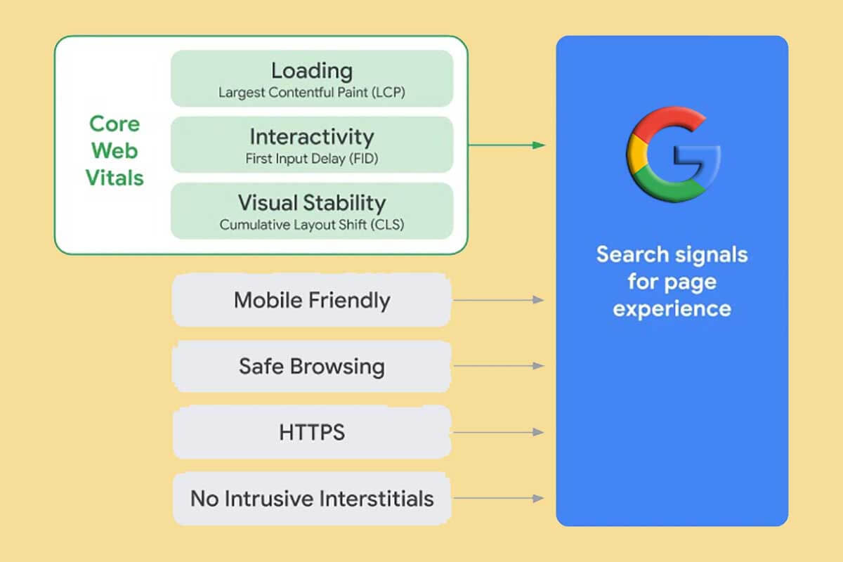 The Google search page experience explained
